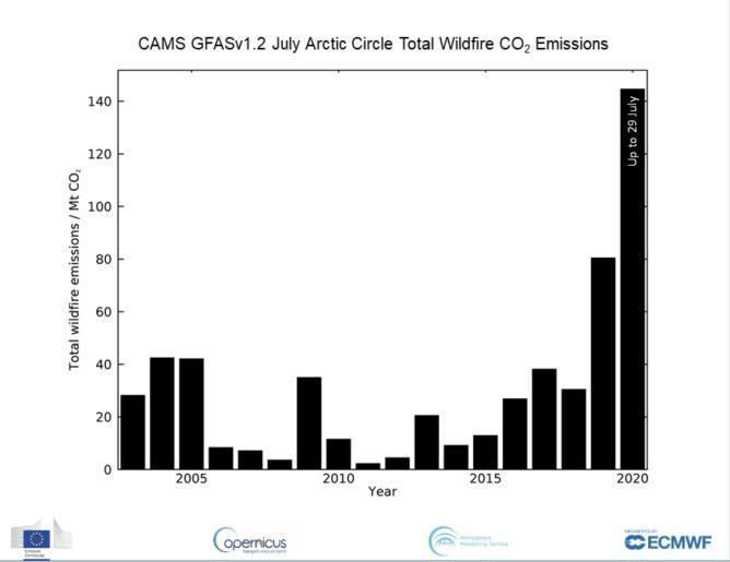 Emisja dwutlenku węgla z pożarów za kołem podbiegunowym w kolejnych lipcach